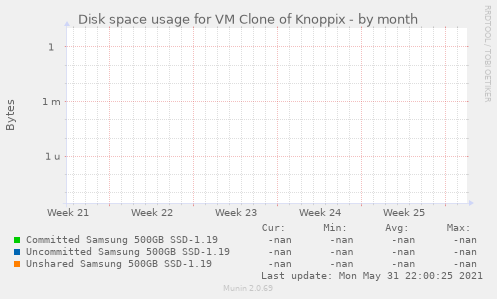Disk space usage for VM Clone of Knoppix