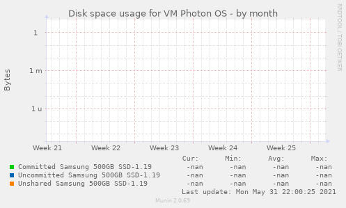 Disk space usage for VM Photon OS
