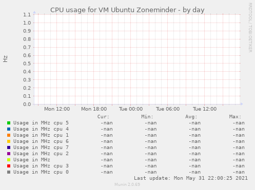 CPU usage for VM Ubuntu Zoneminder