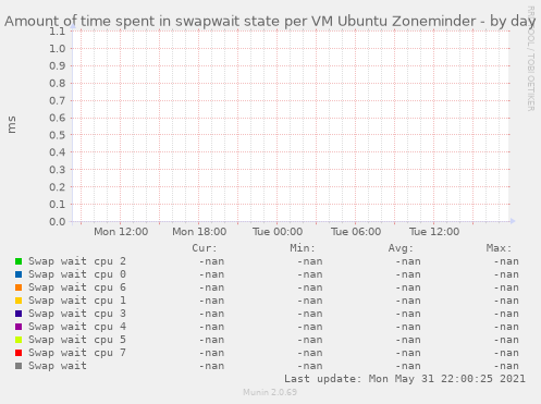 Amount of time spent in swapwait state per VM Ubuntu Zoneminder