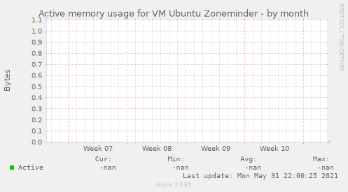 Active memory usage for VM Ubuntu Zoneminder