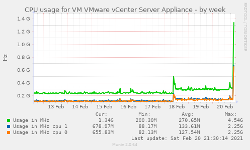 CPU usage for VM VMware vCenter Server Appliance
