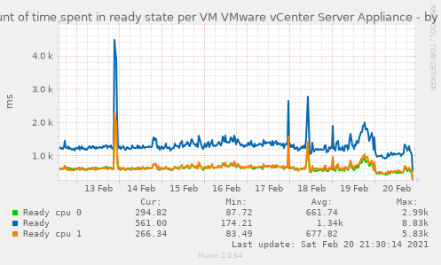 Amount of time spent in ready state per VM VMware vCenter Server Appliance