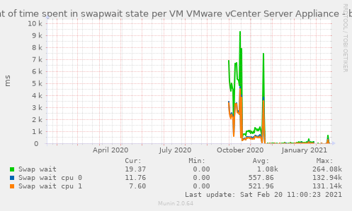 Amount of time spent in swapwait state per VM VMware vCenter Server Appliance