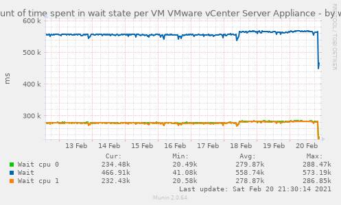 Amount of time spent in wait state per VM VMware vCenter Server Appliance