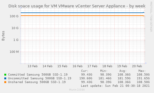 Disk space usage for VM VMware vCenter Server Appliance