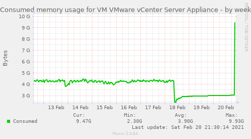 Consumed memory usage for VM VMware vCenter Server Appliance
