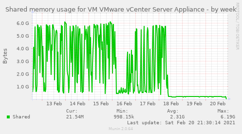 Shared memory usage for VM VMware vCenter Server Appliance