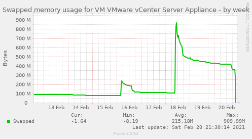 Swapped memory usage for VM VMware vCenter Server Appliance