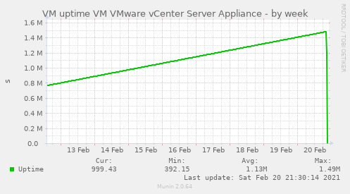 VM uptime VM VMware vCenter Server Appliance