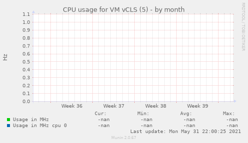 CPU usage for VM vCLS (5)