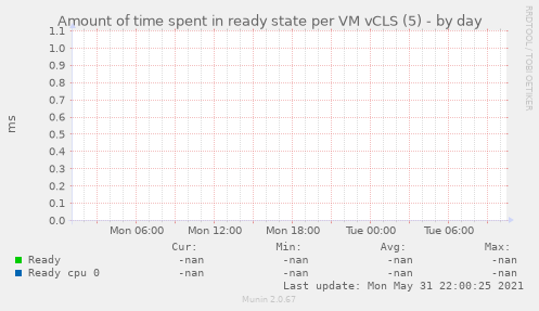 Amount of time spent in ready state per VM vCLS (5)
