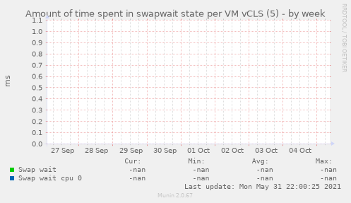 Amount of time spent in swapwait state per VM vCLS (5)