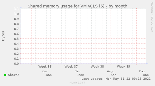 Shared memory usage for VM vCLS (5)