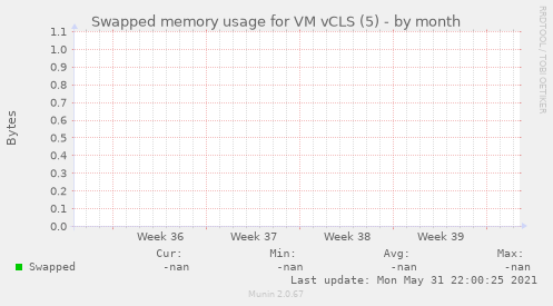 Swapped memory usage for VM vCLS (5)