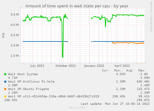 Amount of time spent in wait state per cpu