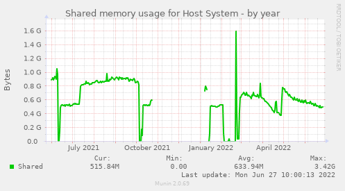 Shared memory usage for Host System