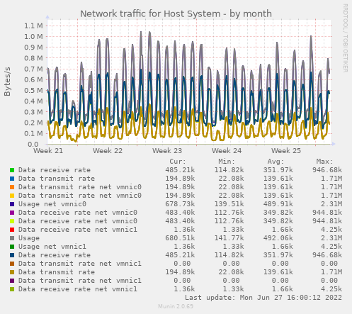 Network traffic for Host System