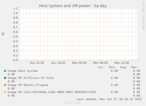 Host System and VM power