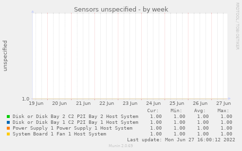 Sensors unspecified