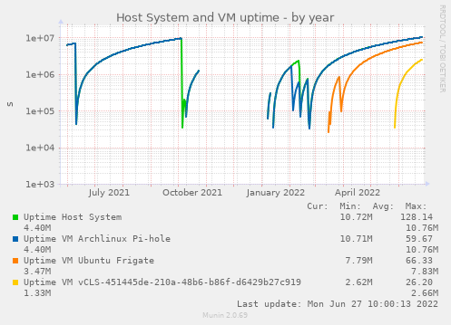 Host System and VM uptime