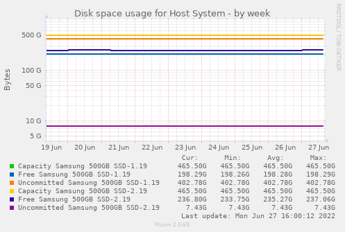 Disk space usage for Host System