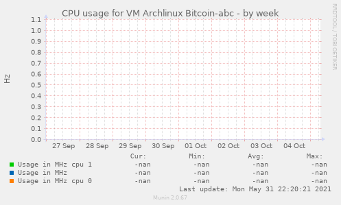 CPU usage for VM Archlinux Bitcoin-abc