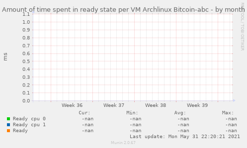 Amount of time spent in ready state per VM Archlinux Bitcoin-abc