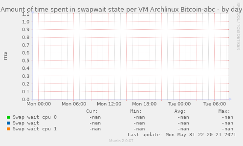 Amount of time spent in swapwait state per VM Archlinux Bitcoin-abc
