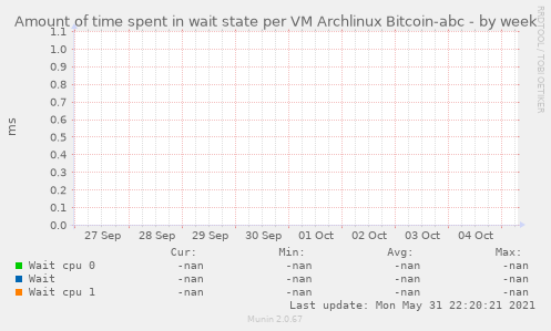 Amount of time spent in wait state per VM Archlinux Bitcoin-abc