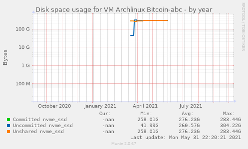 Disk space usage for VM Archlinux Bitcoin-abc