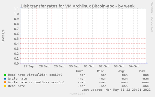 Disk transfer rates for VM Archlinux Bitcoin-abc