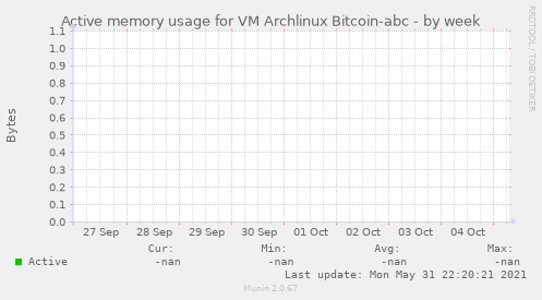 Active memory usage for VM Archlinux Bitcoin-abc