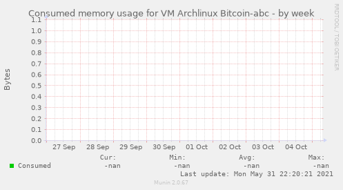 Consumed memory usage for VM Archlinux Bitcoin-abc