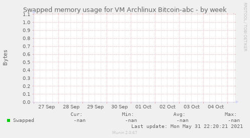 Swapped memory usage for VM Archlinux Bitcoin-abc