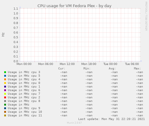 CPU usage for VM Fedora Plex
