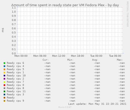 Amount of time spent in ready state per VM Fedora Plex