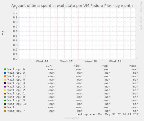 Amount of time spent in wait state per VM Fedora Plex