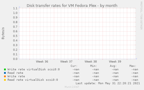 Disk transfer rates for VM Fedora Plex