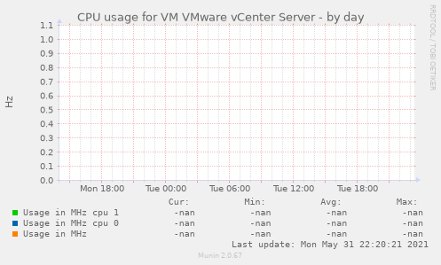 CPU usage for VM VMware vCenter Server