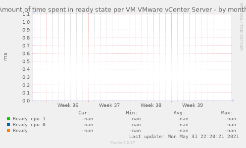 Amount of time spent in ready state per VM VMware vCenter Server