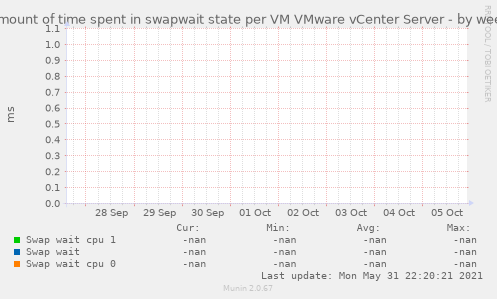 Amount of time spent in swapwait state per VM VMware vCenter Server