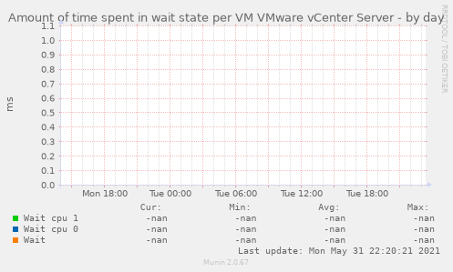 Amount of time spent in wait state per VM VMware vCenter Server