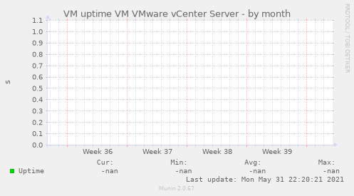 VM uptime VM VMware vCenter Server