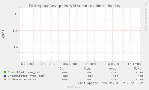 Disk space usage for VM security onion