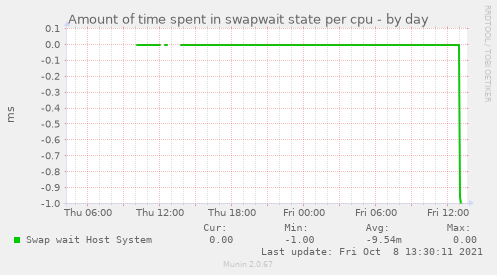 Amount of time spent in swapwait state per cpu