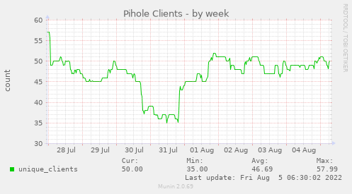 Pihole Clients