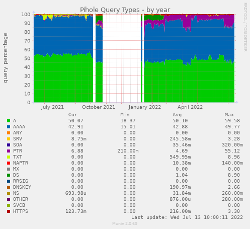 Pihole Query Types