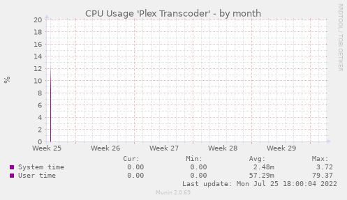 CPU Usage 'Plex Transcoder'