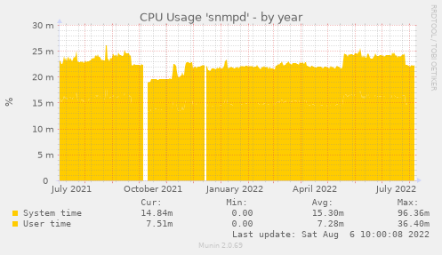 CPU Usage 'snmpd'